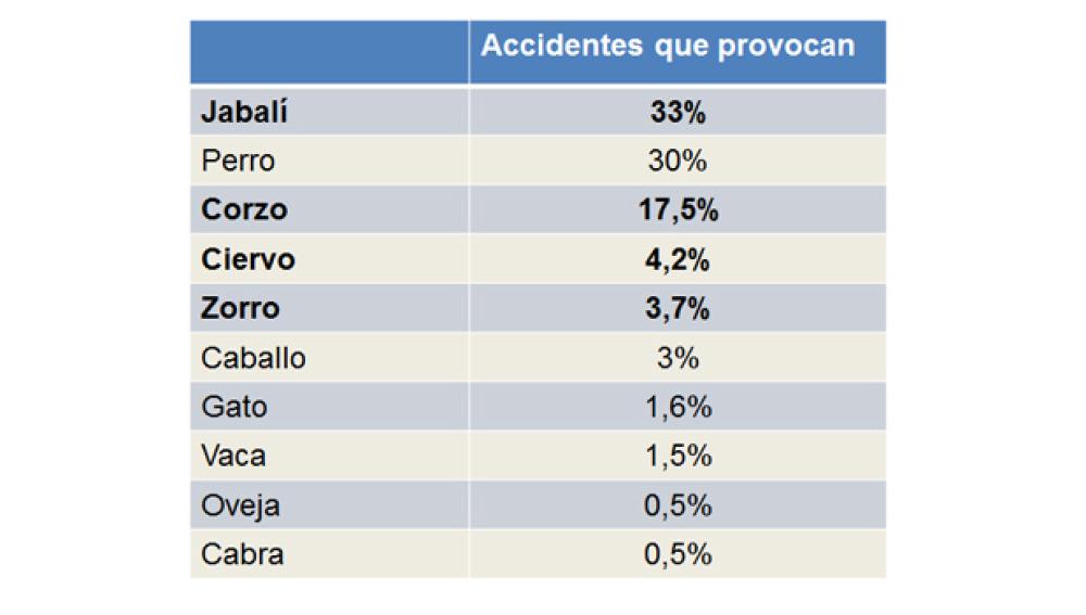 Resultado de imagen de porcentaje que provocan accidentes los animales axa