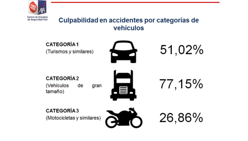 Estudio culpabilidad en los accidentes