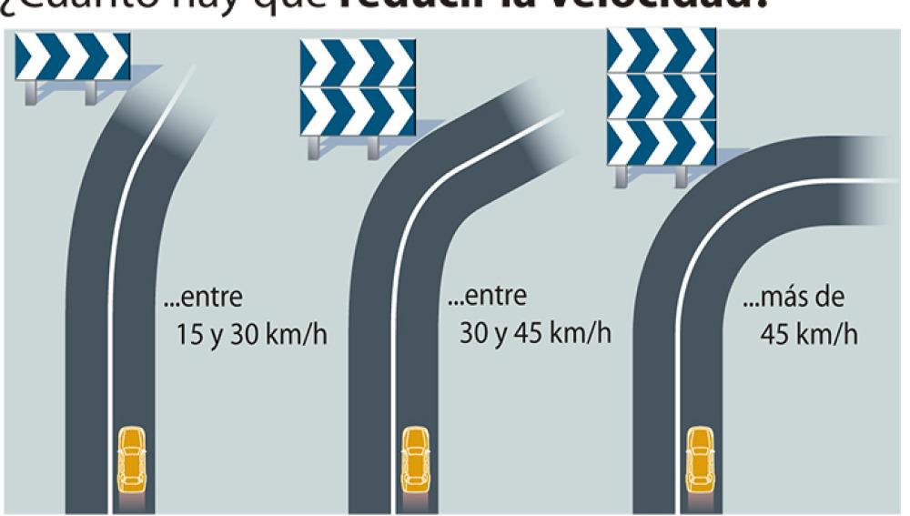 ¿Qué significan los paneles direccionales en la carretera?