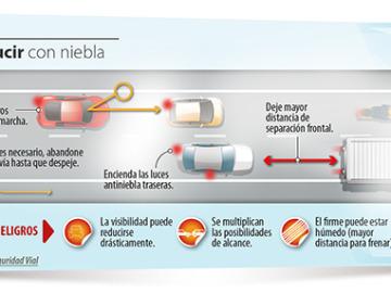 Infografía: Conducir con niebla